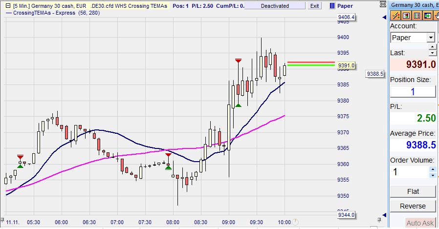 N trading strategie 5 minutes