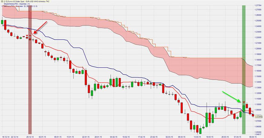 Ichimoku trading system pdf